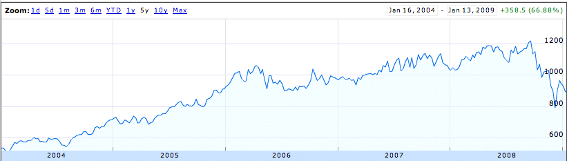 RIT Capital Partners: 2004-09 (note the sell-off since October 2008)