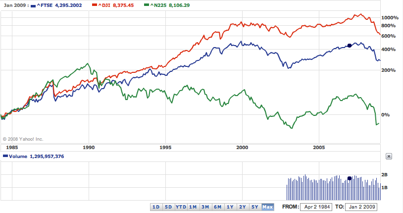 Over 25 years, world markets have posted very different performances