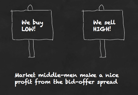 How the bid-offer spread inflates your ETF costs