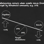 Use threshold rebalancing to lower your portfolio's risk