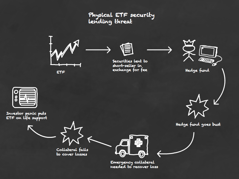 The security lending threat to physical ETFs
