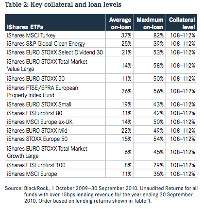 Loan and collateral exposure for selected iShares ETFs