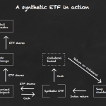 How a synthetic ETF works