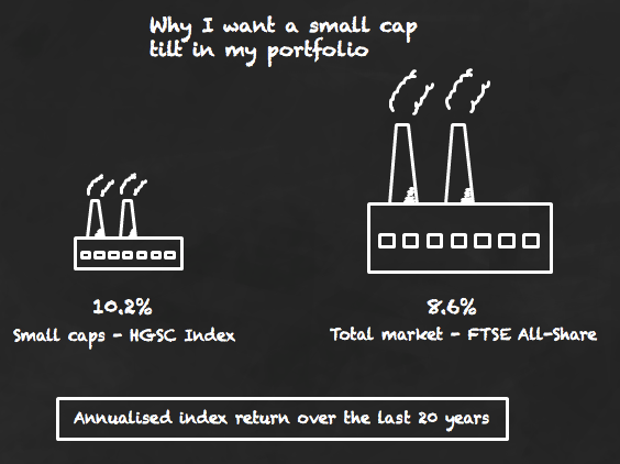 Small caps have outperformed large caps, historically