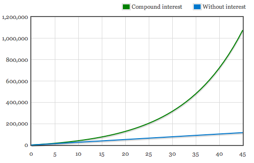 How regular contributions are transformed by compound interest