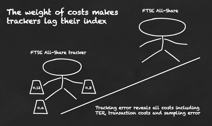 Tracking error reveals the costs that cause index trackers to lag the index.