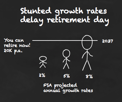 Stunted growth rates delay retirement day