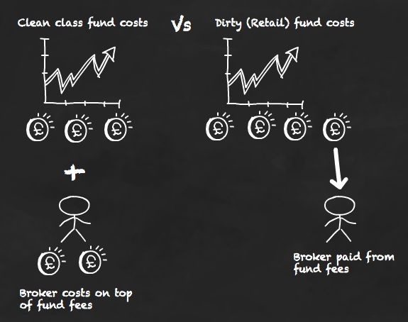 Clean class costs vs retail fund costs