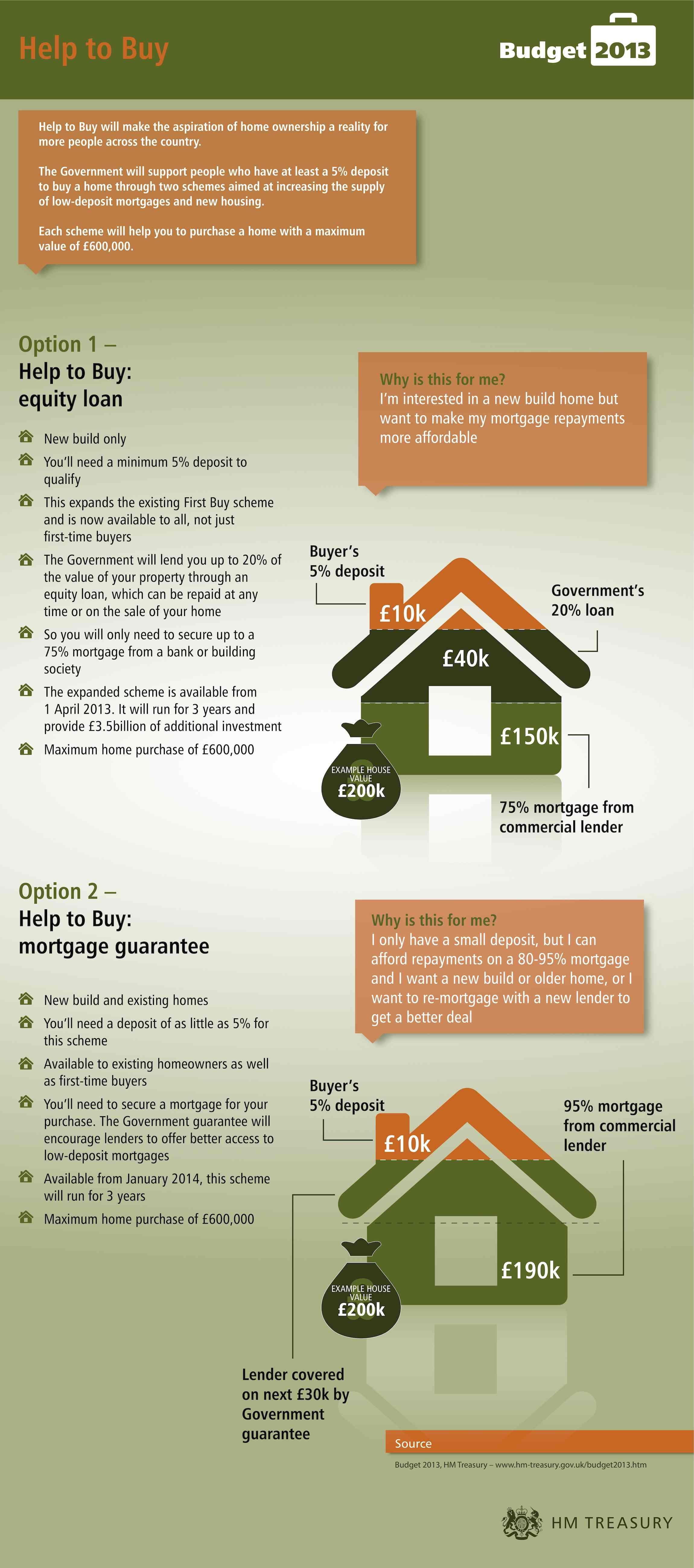 The role of help to buy scheme in housing market.