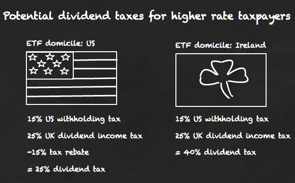 Withholding tax implications for a higher rate taxpayer