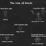 A brief* guide to the point of bonds