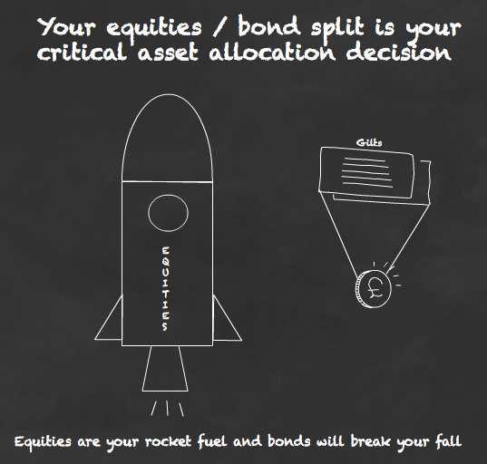 Equities are your rocket fuel and bonds will break your fall