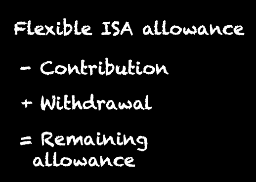 A formula for calculating the remaining ISA allowance when you withdraw from a flexible ISA
