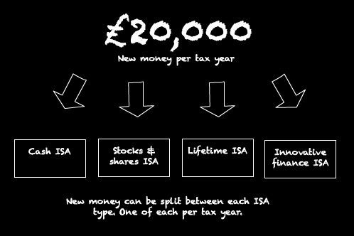 A diagram that shows how to split your ISA allowance between the 4 different ISA types.