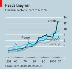 Financial-services-GDP