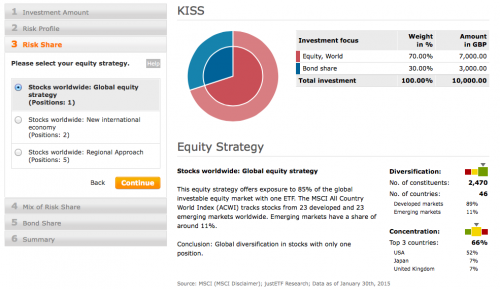 Equity strategy