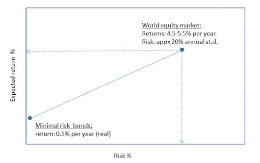 Our expected return increases with risk.