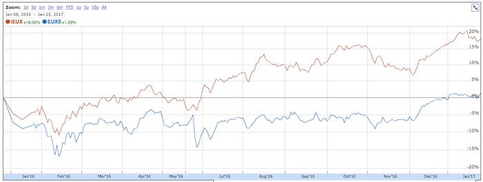 Graph of hedged versus unhedged returns.