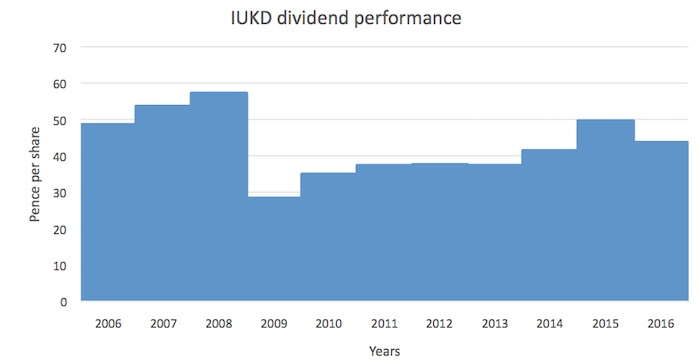Chart showing IUKD's annual dividend distributions since 2006