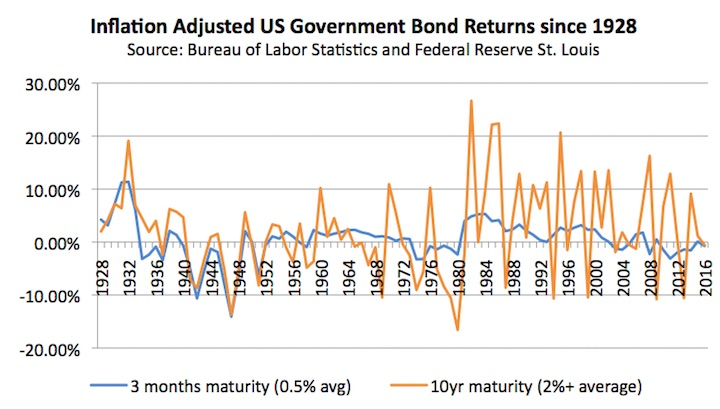 A chart showing Inflation adjusted US government bond returns since 1928