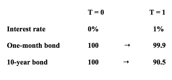 A table showing how short-term zero coupon bonds are not vulnerable to interest rate risk, compared to longer-dated equivalents.