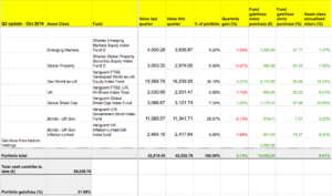 Our portfolio is up 9.91% annualised.