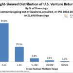 Where's my unicorn: Are ordinary investors missing out on venture capital returns?
