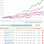 10-year retrospective: What a decade of returns tells us about passive investing