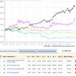 10-year retrospective: Commodities – the lost asset class