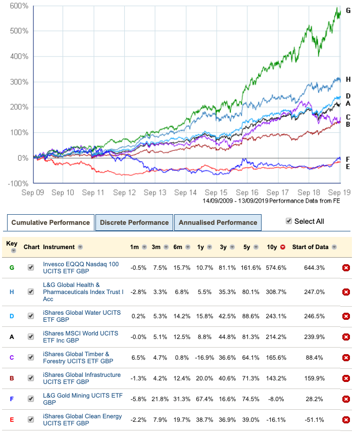 Selected sector returns 2009 - 2019