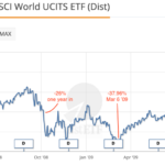 How diversification worked during the Global Financial Crisis