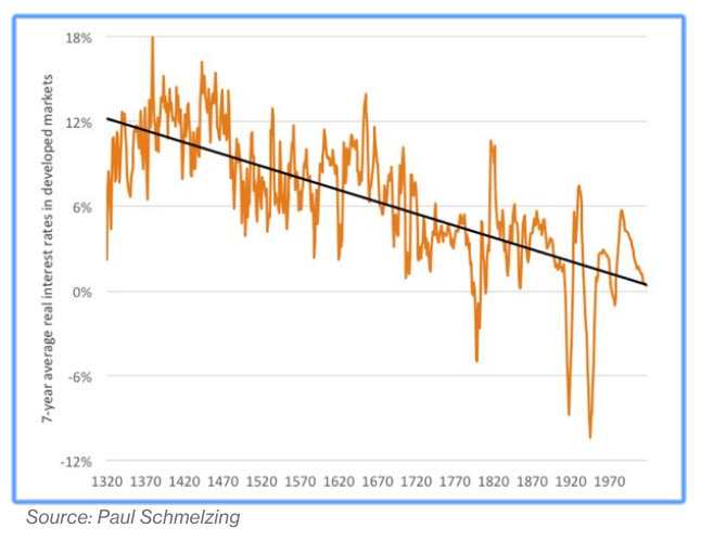 The secular decline in real interest rates over the last 700 years.