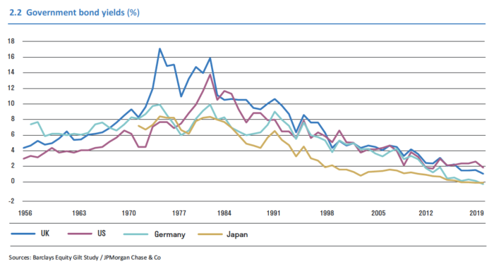 Fall in real yields for government bonds since the early 1980s