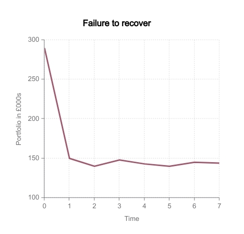Managing an investment portfolio can help you avoid the long-last market loss represented on this graph