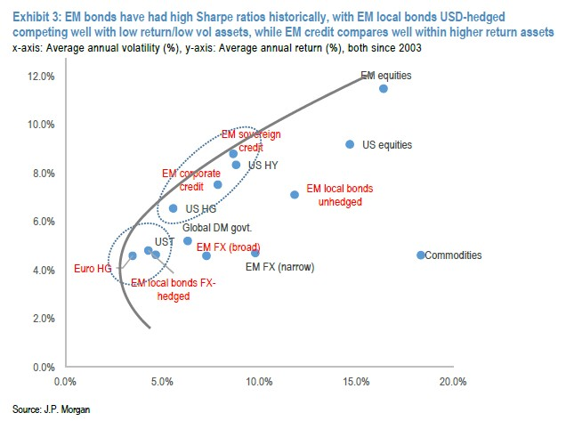 Emerging Market US$ sovereigns sit closest to the efficient frontier according to this JP Morgan chart